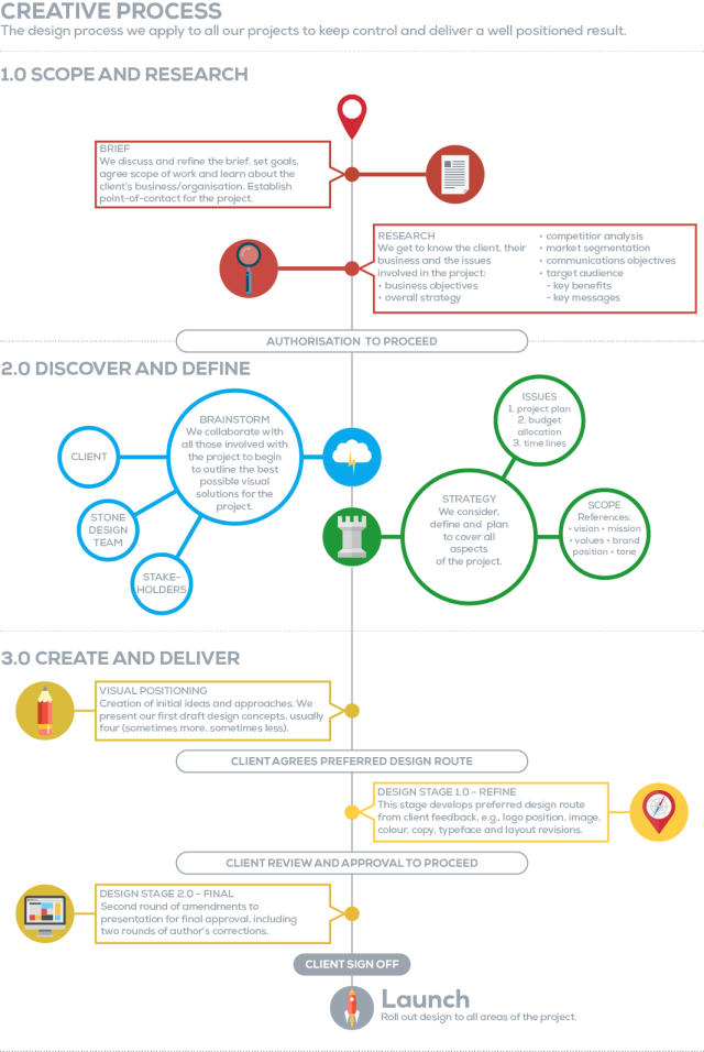 Creative_process_2014